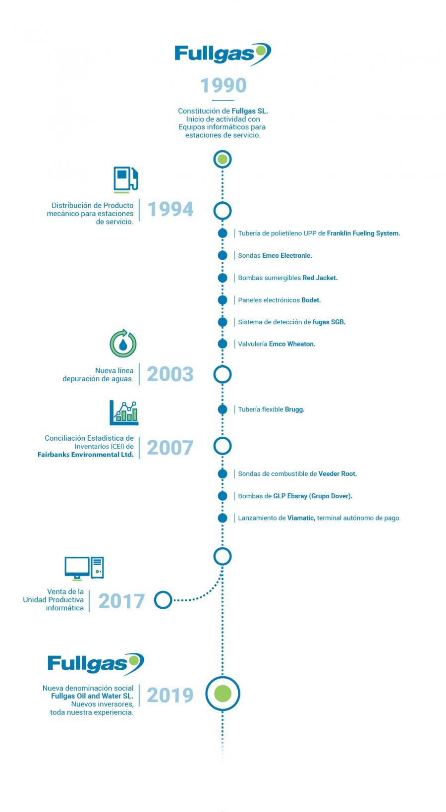 FG-infografia-historia-escritorio